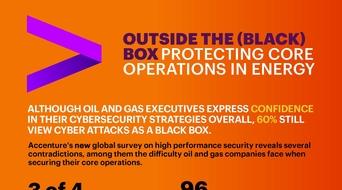 Cyberattack response still a challenge: Survey