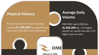 Dubai Mercantile Exchange sets record in January