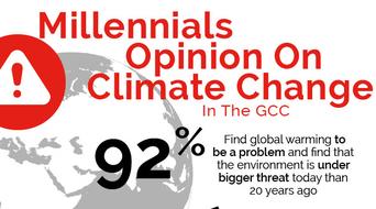 GCC millennials deem climate change as real threat