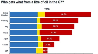 Price at the pump - Who gets what from oil?