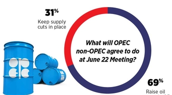 New survey: OPEC will augment oil supply in second half of 2018