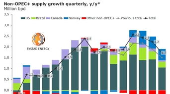 "Oil market outlook ""gloomy"": Rystad Energy"
