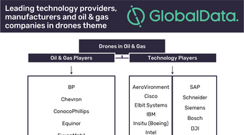 Drones becoming integral to oil and gas operations: GlobalData