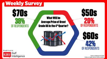 Oil to average in the $60 per barrel range in Q4 2019: Gulf Intelligence survey