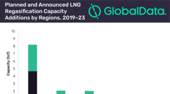 Asia set to contribute 56% of global new-build LNG regasification capacity growth by 2023: GlobalData