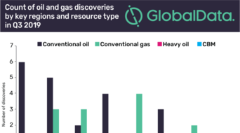 South America and Europe had highest number of oil and gas discoveries in Q3 2019: GlobalData