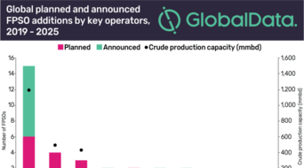 Petrobras set to drive global FPSO deployments by 2025: GlobalData