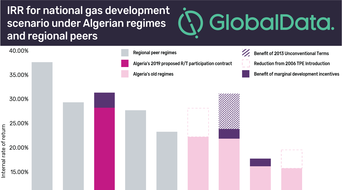 Algeria's hydrocarbons bill proposes improved fiscal terms, but internal politics may reduce investment, says GlobalData