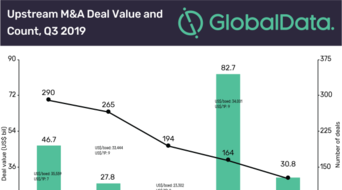 Global M&A and raising activity in the upstream sector totaled $63.4bn in Q3 2019: GlobalData