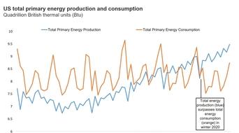 US set to be energy independent: Rystad Energy