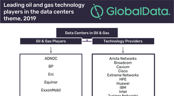 Data centres pivotal to data processing for the oil and gas industry, says GlobalData