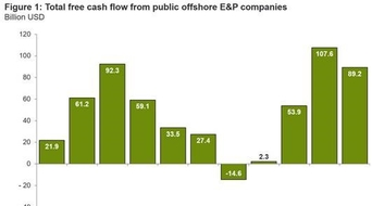 Offshore segment cash flow hit $89bn in 2019: Rystad Energy