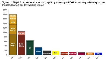 Key questions facing oil and gas companies operating in Iraq