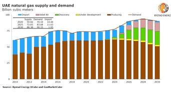 UAE gas find will boost energy self-sufficiency, but imports still needed: Rystad