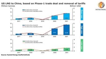 China likely to shun US LNG despite multibillion dollar trade deal: Rystad Energy