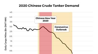 Coronavirus causes China crude tanker demand to plummet: VesselsValue