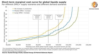 $20 oil possible as OPEC+ could unleash an extra 2.5 million barrels per day