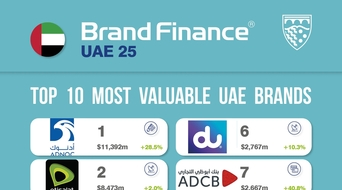 Top regional companies must prepare for up to $1trn loss in brand value