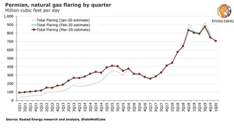 Permian gas flaring drops with further fall expected in 2020