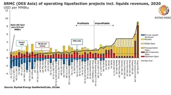 Too much LNG: Here are the producers better positioned to cut output as Covid-19 erases profits