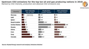 US tops upstream oil & gas CO2 emitters list