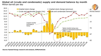 Fresh OPEC+ cuts point to crude and condensate supply deficits through 2021