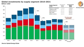 Global upstream investments set for 15-year low, falling to $383 billion in 2020