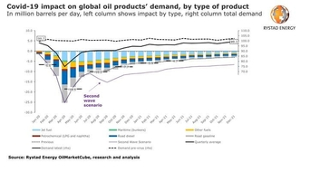 A mild second wave of Covid-19 is now Rystad Energy's base case scenario for oil demand