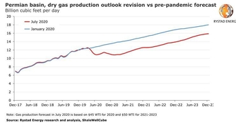 Permian gas output will rise, but flaring could increase from 2023 if Covid-19 delays new pipelines
