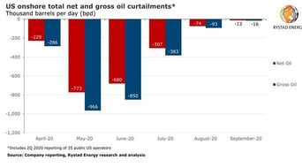 US shut-in oil comes back: Most curtailed output is set to return by the end of August