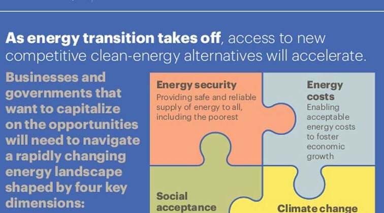 A.T. Kearney unveils Energy Transition Institute
