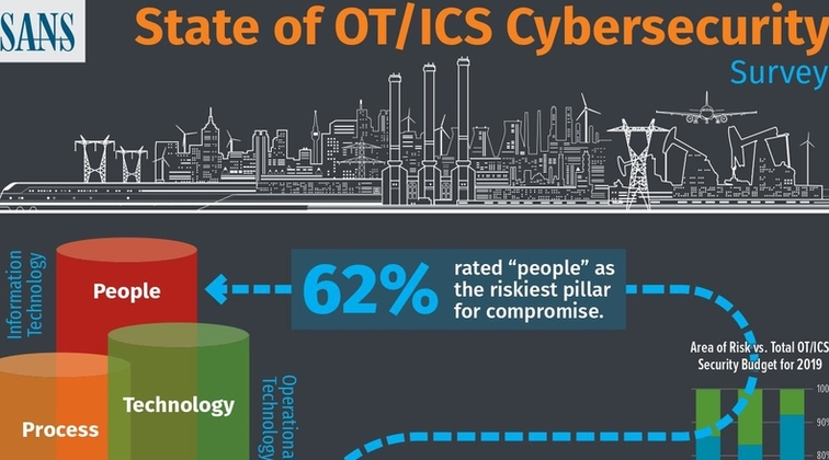People are the biggest cybersecurity risk to industrial control systems: SANS survey