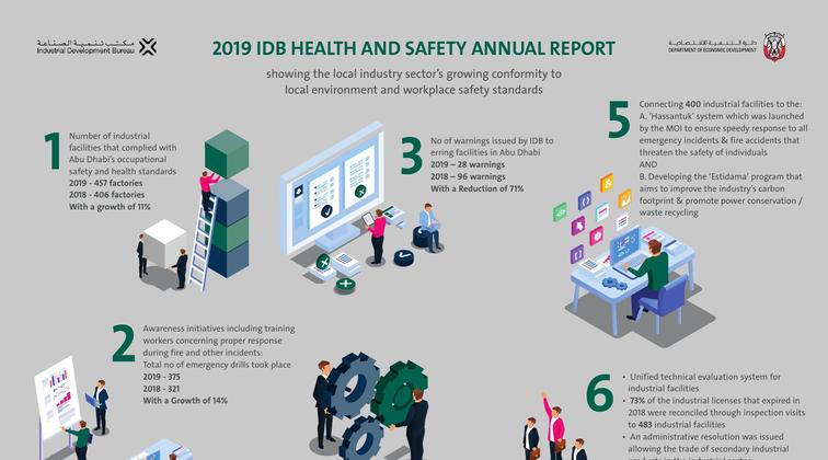 IDB reports 11% increase in HSE compliant industrial facilities in Abu Dhabi