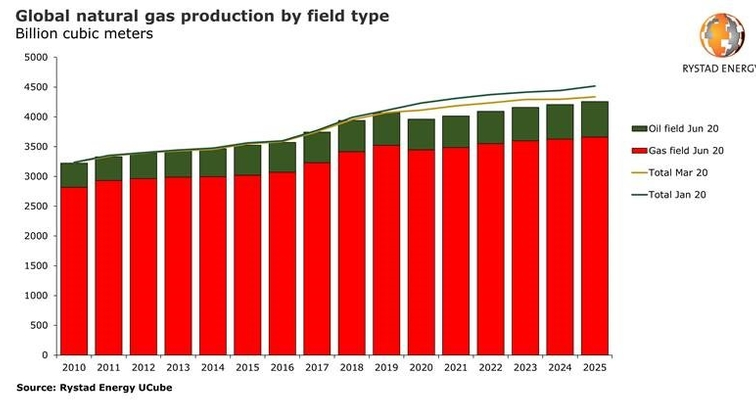 Global gas output set to fall by 2.6% in 2020, associated gas to take the hardest hit