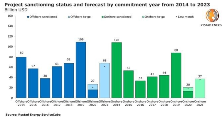 Oil & gas project sanctioning in 2020 set to fall by more than 75% despite activity in Norway, Russia