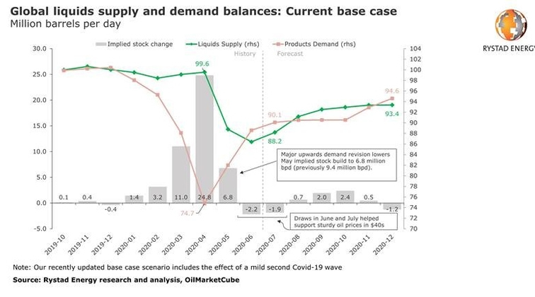 More OPEC+ oil production from August and Covid-19 second wave to create a 4-month supply glut