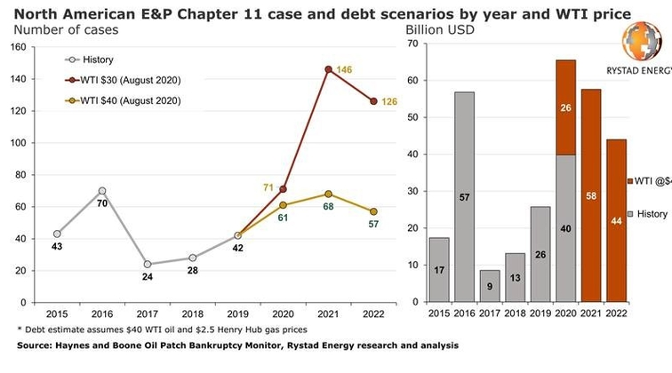 About 150 more North American E&Ps will need Chapter 11 protection by end-2022