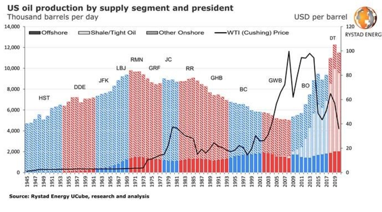US presidents and oil production: A deep dive into Obama and Trump records, Biden's proposed plan