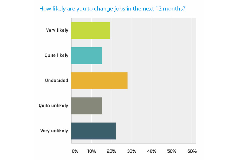 The majority of people were not clear on whether or not they will receive a pay raise in the future.