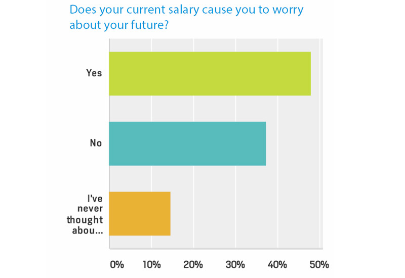 Does your current salary cause you to worry about your future?