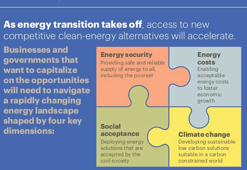Senior leaders in the public and private sectors need to find ways to navigate a rapidly changing energy landscape. (Source: A.T. Kearney Energy Transition Institute)
