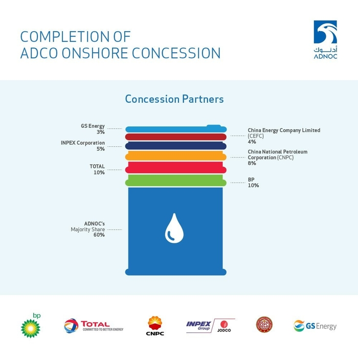 The 4% stake award to China's CEFC completes the 40% share of the ADCO concession ADNOC had reserved for foreign players. (Image courtesy: ADNOC on Twitter).