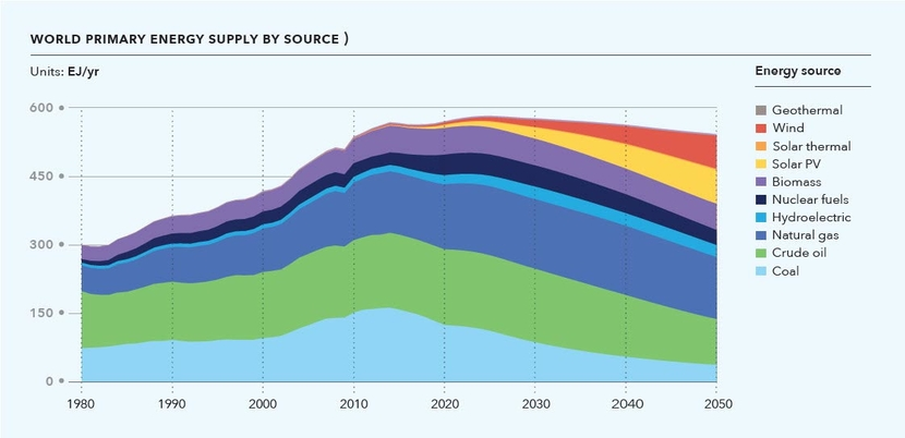 DNV GL's Energy Transition Outlook world primary energy supply by source.