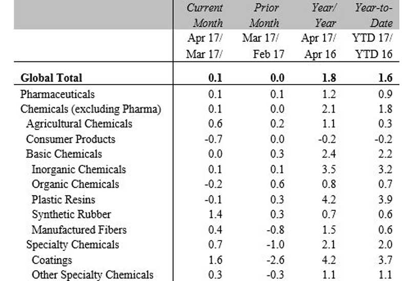 Global chemical production by segment, percentage change (seasonally adjusted, 3-month moving average).