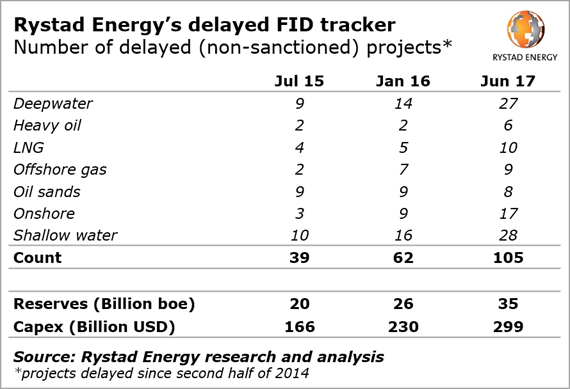 Rystad Energy has been tracking FID delays since the second half of 2014 to post-appraisal pre-sanctioned upstream projects.