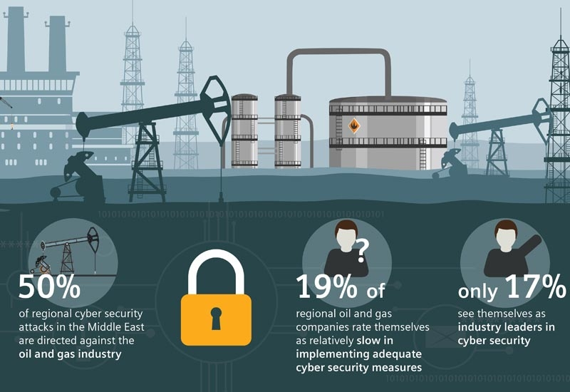 A few initial findings from a survey of oil and gas executives in the Middle East, conducted by Siemens and Ponemon Institute.