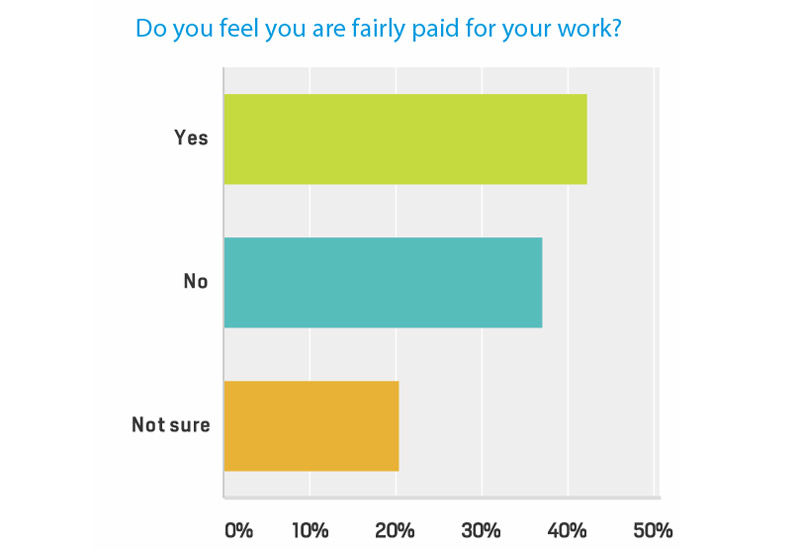 The majority of people agreed that the oil price will determine if they receive a pay raise in the future.