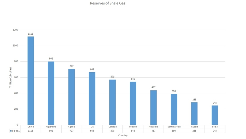 China leads the way in shale gas reserves.