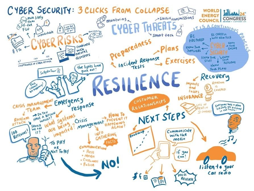 Cybersecurity, Cyber attack, Digitalisation
