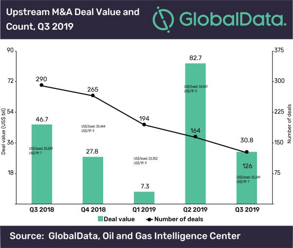 M&A, GlobalData